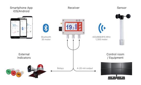 Wireless Smart Wind Speed Alarm System For Crane Industry | Scarlet Tech